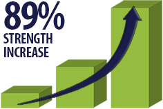 89% increase in strength with HiveAlive